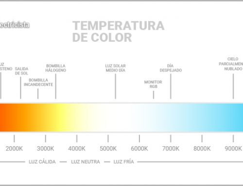 ¿Que color de luz es mejor, Cálida, Fría o Neutra?
